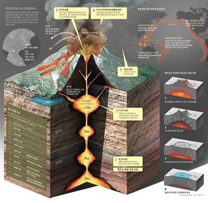 в районі Пектусан регулярно спостерігаються дрібні землетруси