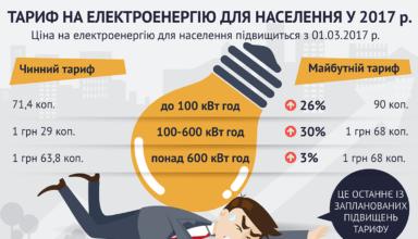 Нові тарифи на електроенергію 2018: чого чекати українцям